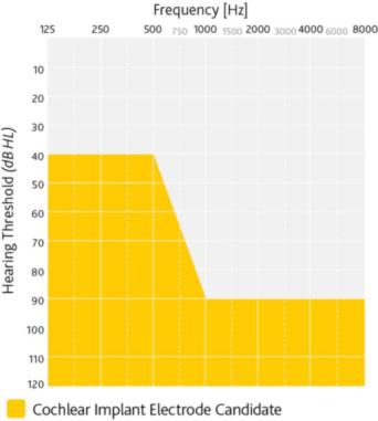 ID3-ci-candidacy-chart.jpg